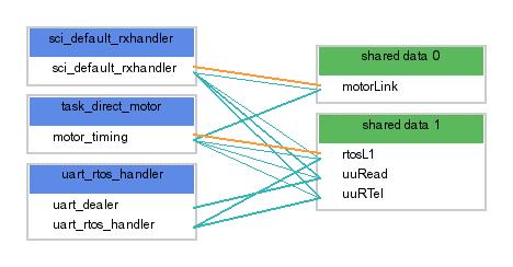 Figure 2.  Task Collaboration Diagram