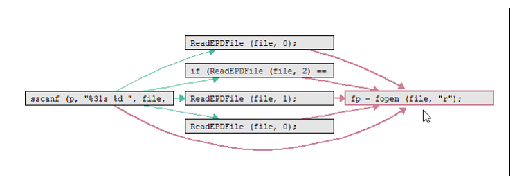 Data flow diagram of critical uninitialized variable