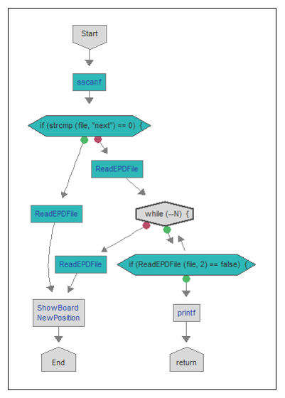 Flow chart of function where variable initialization is missing