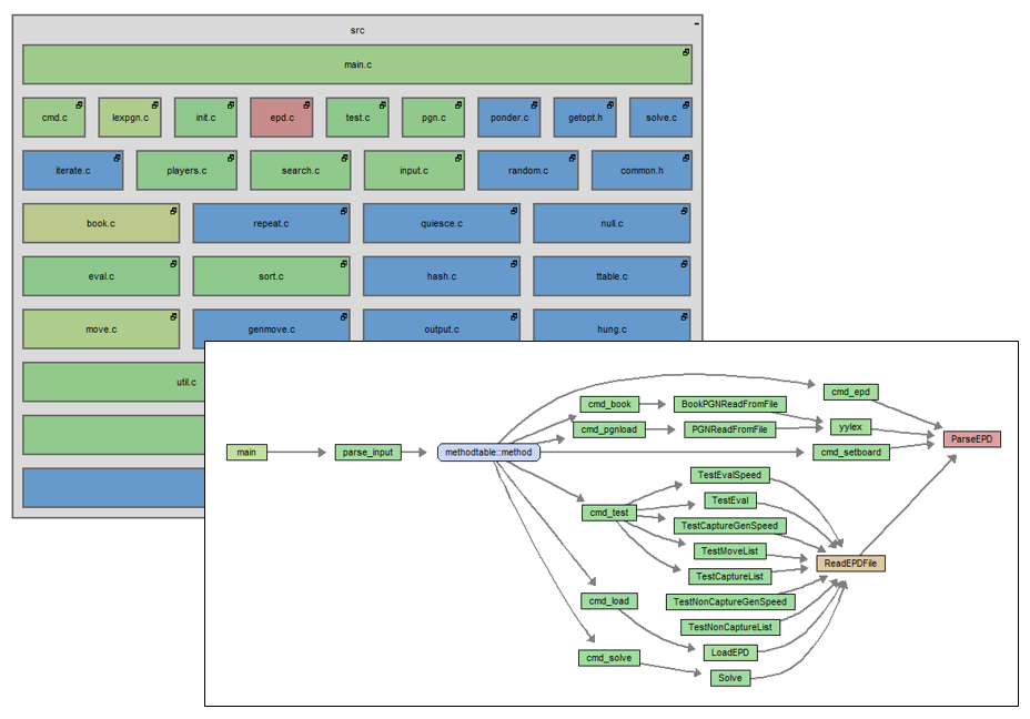 Subssystem architecture diagrams and control flow graphs