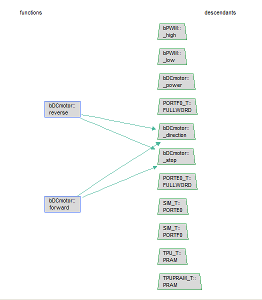 Graph uses reverse engineering to determine common variable dependencies of two functions