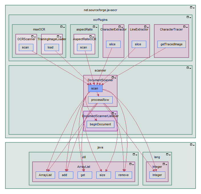 Subsystem architecture diagrams imagix building on the system level comprehension and the detail level perspective provided by the subsystem architecture diagrams are a number of features for freerunsca Images